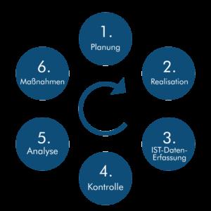 Kernaussagen_Controlling_Kreislauf