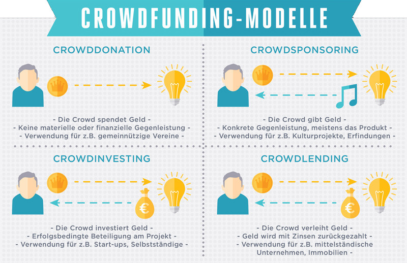 """Die komplette Infografik zu """"Crowdfunding in Deutschland"""" kann im Blog von Viking gefunden werden."""