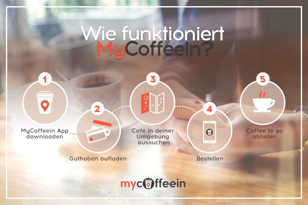 Die Funktion der mycoffeein App erklärt