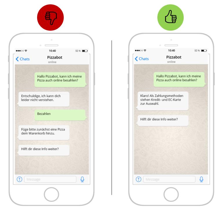 Bild eines Dialogs mit einem Bot