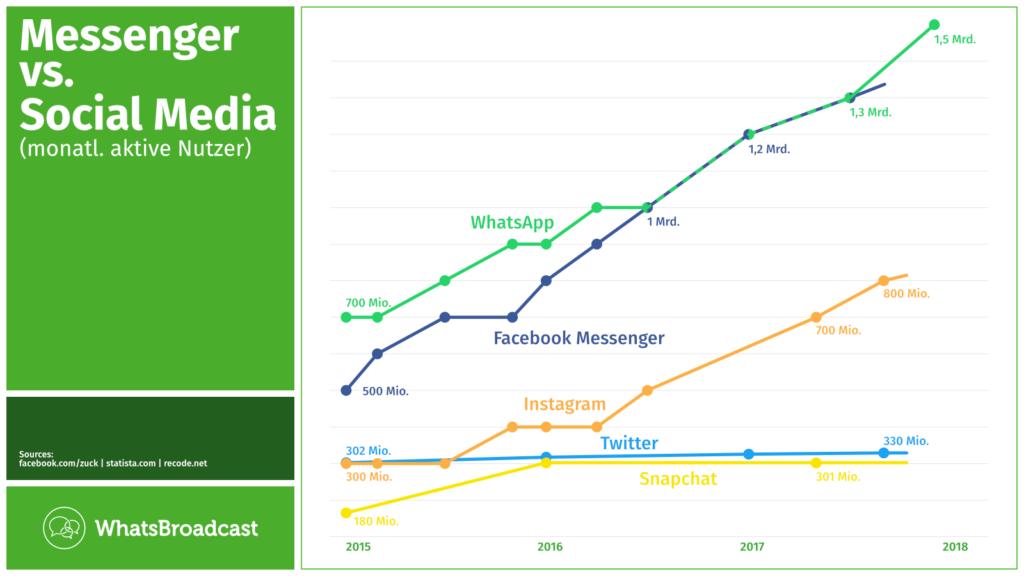 Statistik Nutzerzahlen Messenger vs SocialMedia monatlich aktiver Nutzer